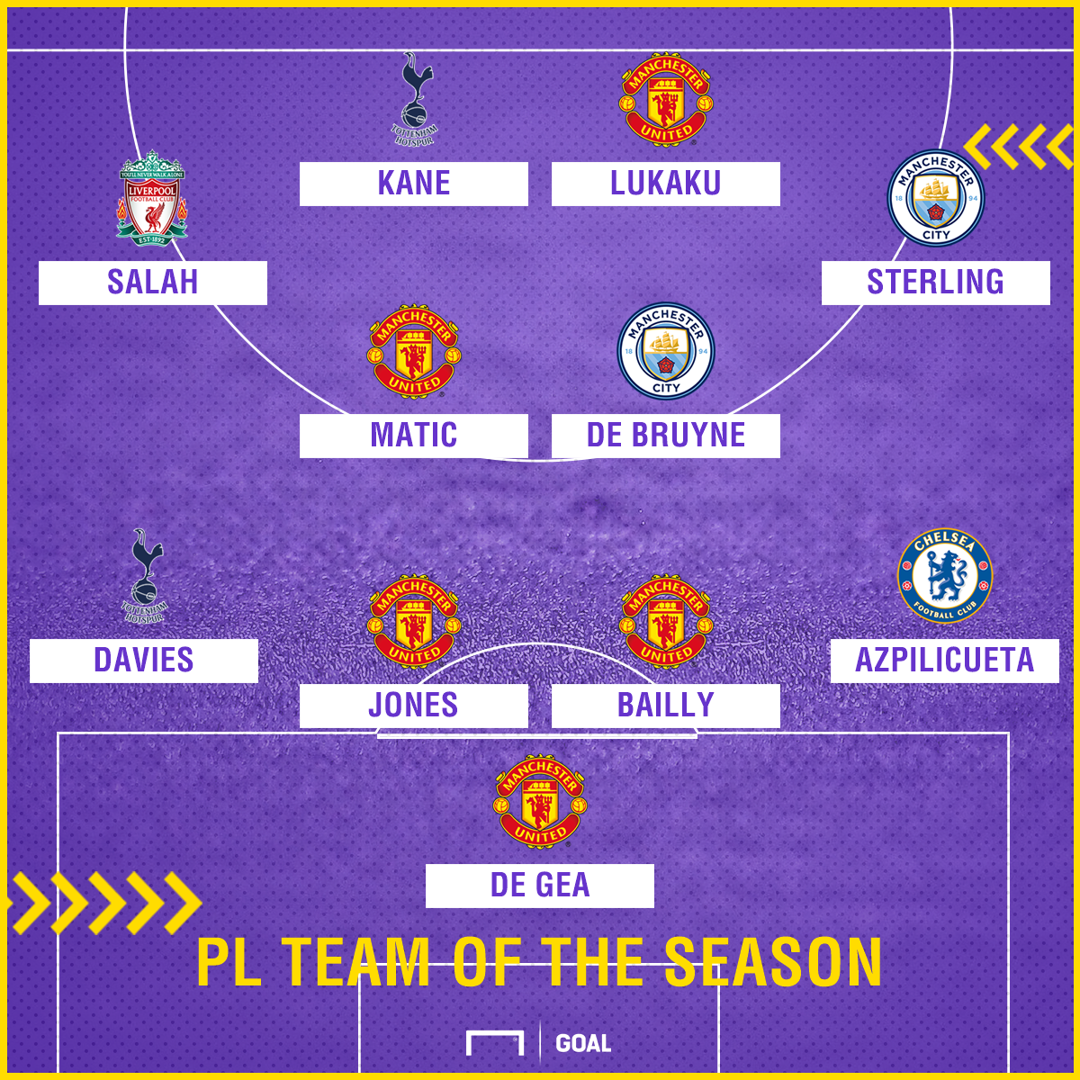 Premier League Team of the Season GFX