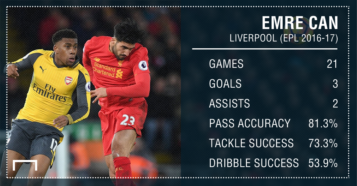Emre Can Liverpool Stasts