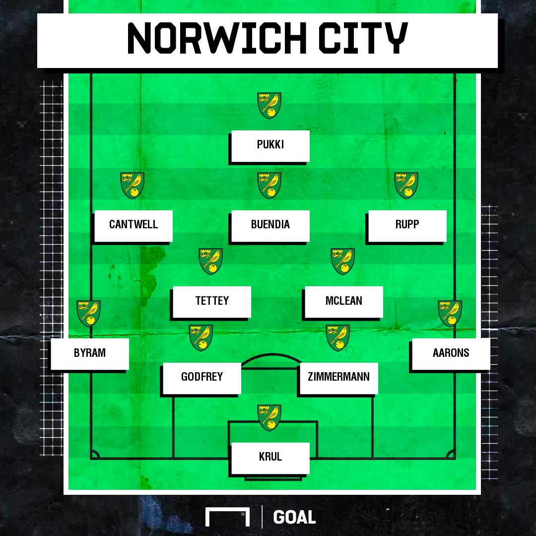 Norwich Team News Fantasy Premier League