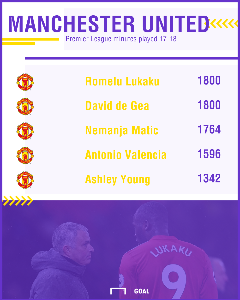 Manchester United Premier League minutes