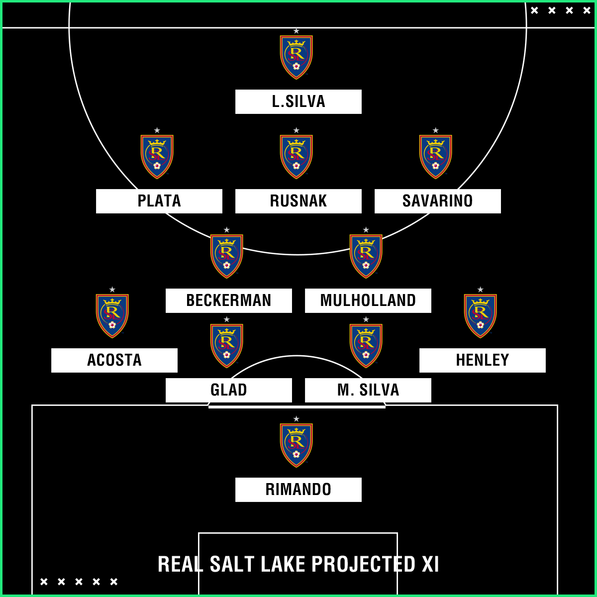 Real Salt Lake projected XI