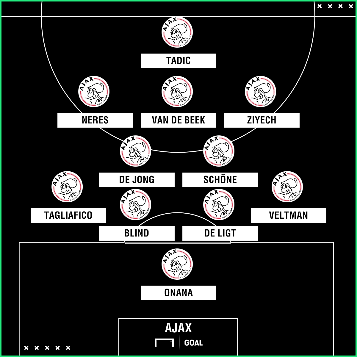 Ajax avversario della Juventus in Champions League: formazione ...