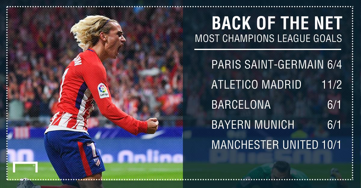 myöhemmin puolet muoti tyylejä Betting: PSG favoaurites to score the most Champions League ...