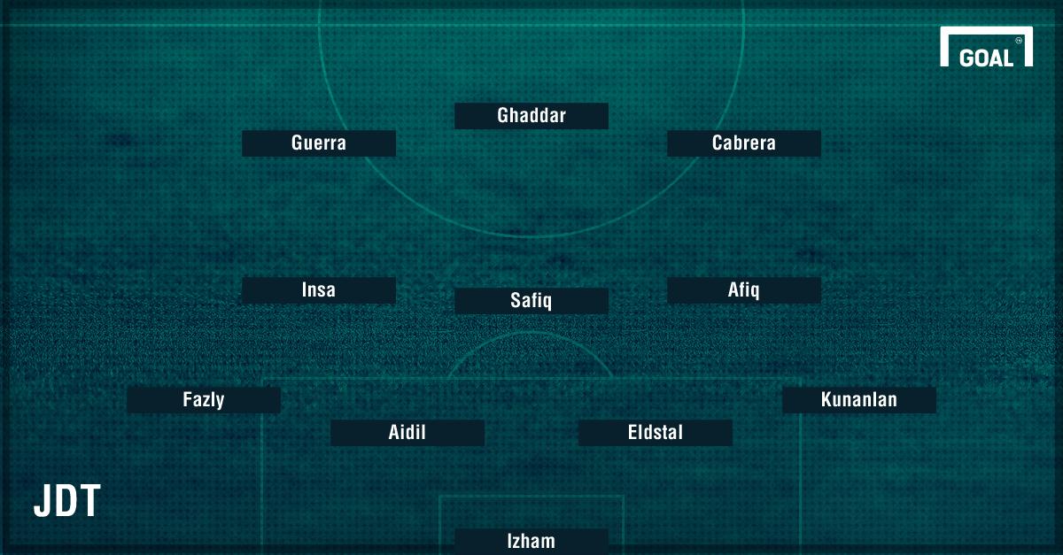 Johor vs Selangor probable lineup 2