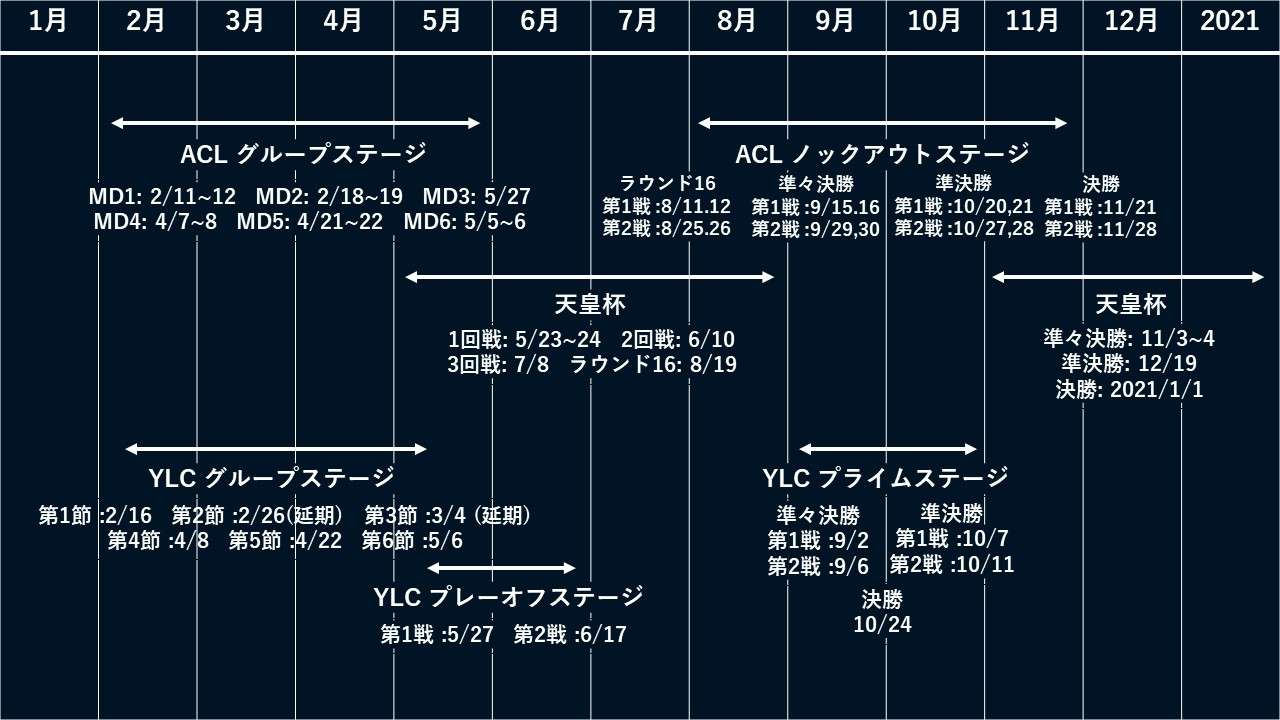 acl 日程 2020
