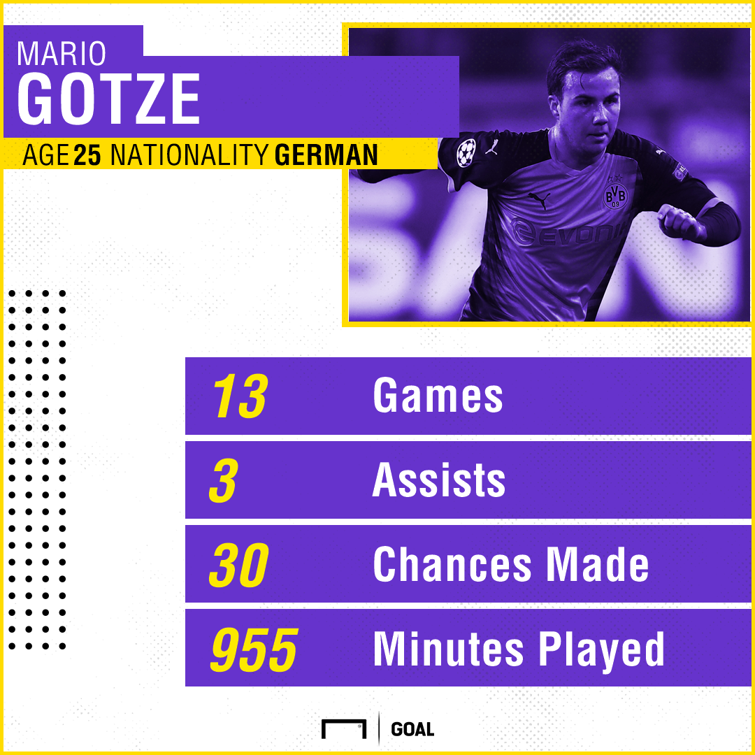 GFX Mario Gotze Stats 20112017