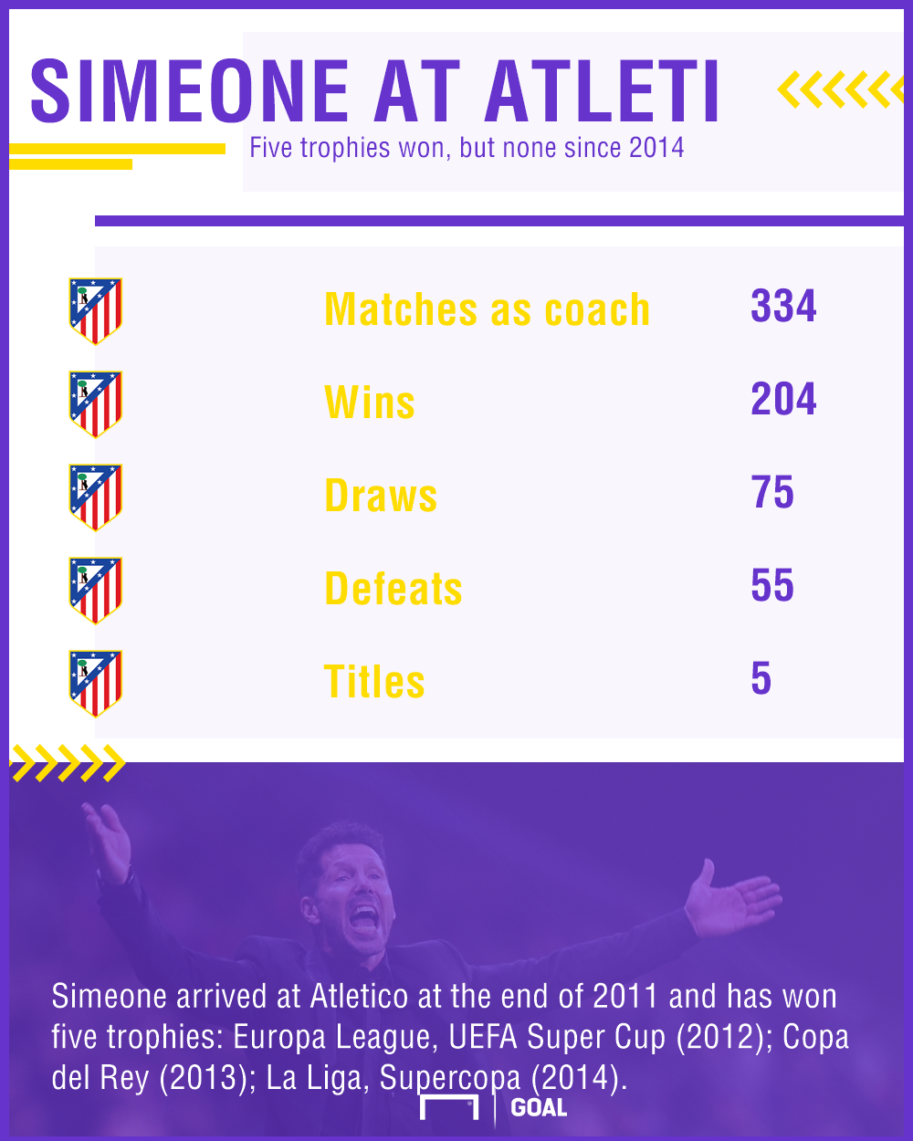 Simeone at Atleti graphic