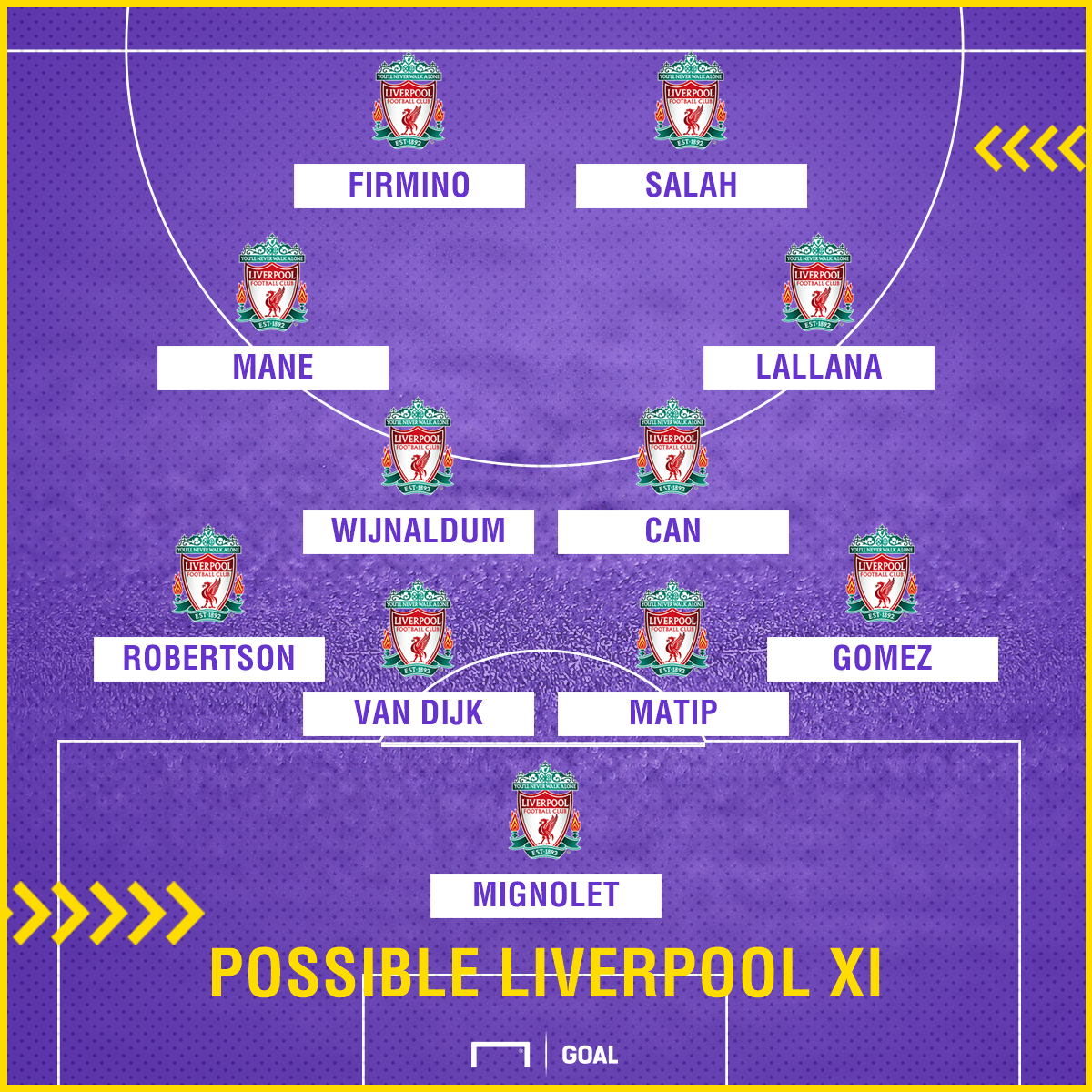 Possible Liverpool XI v Man City