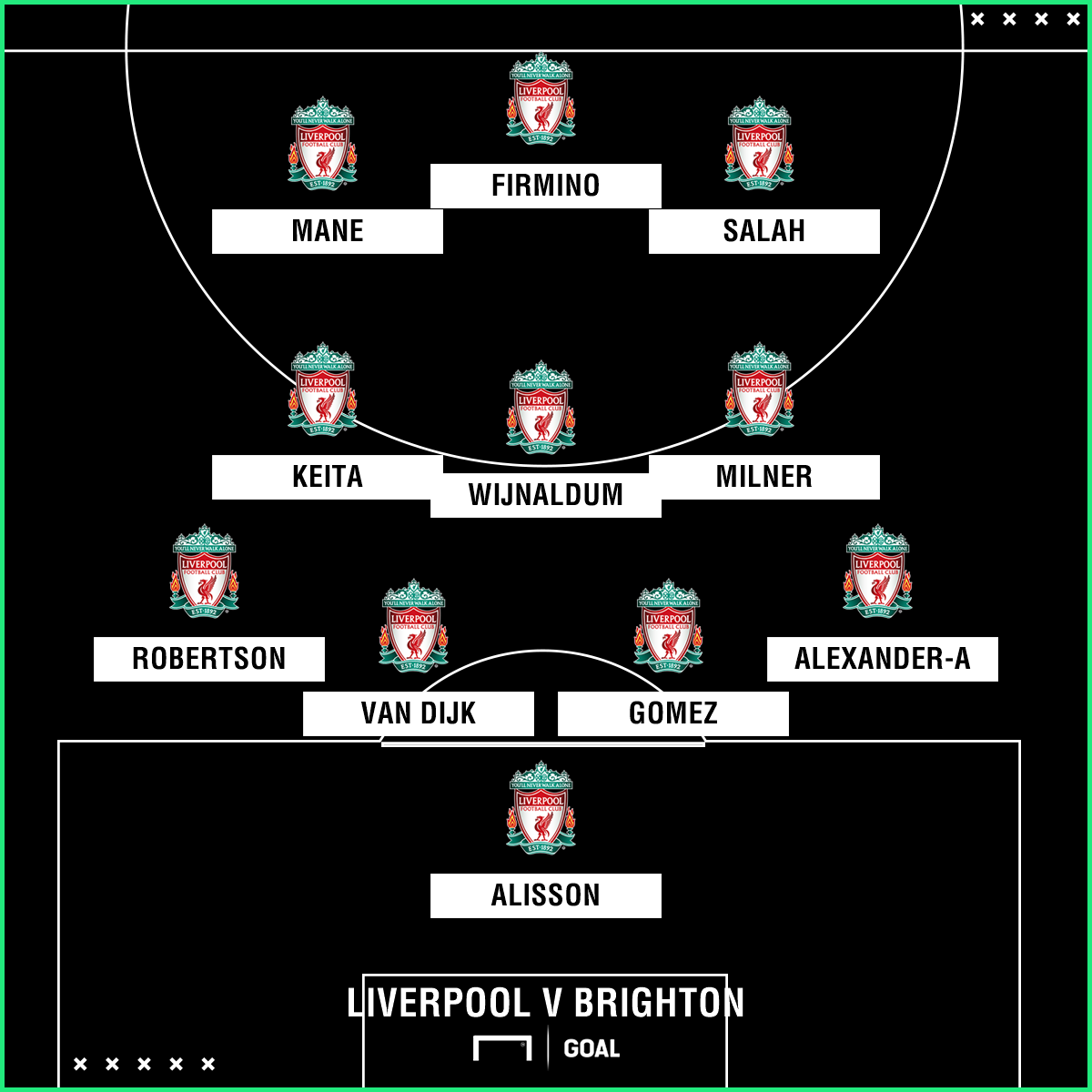 Liverpool Team News Injuries Suspensions And Line Up Vs Brighton Goal Com