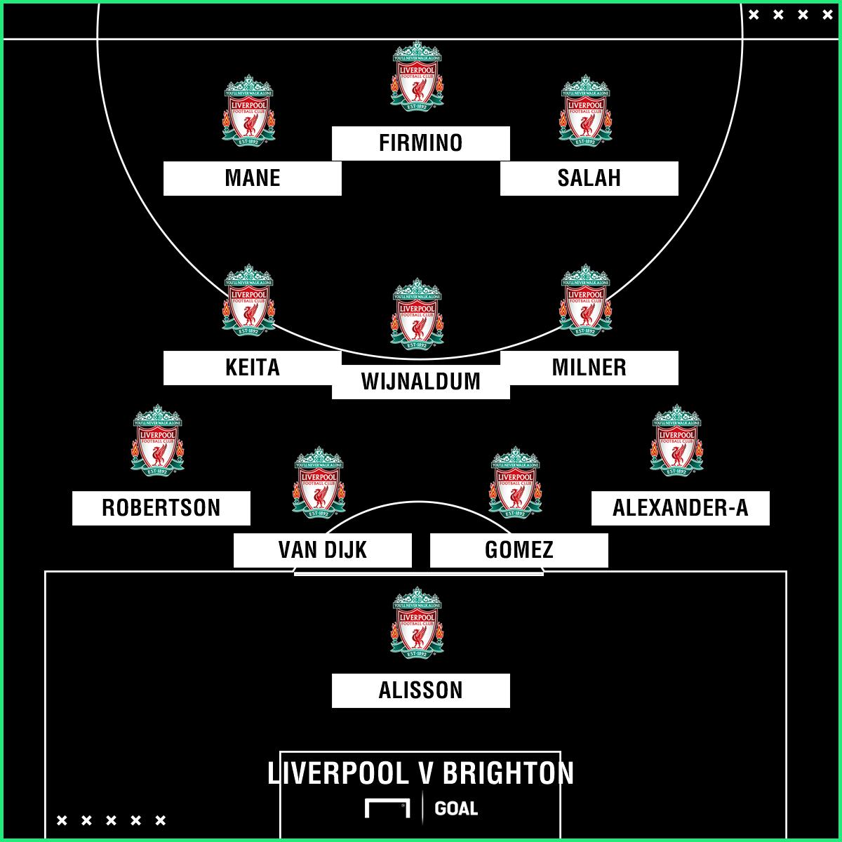Likely Liverpool team v Brighton