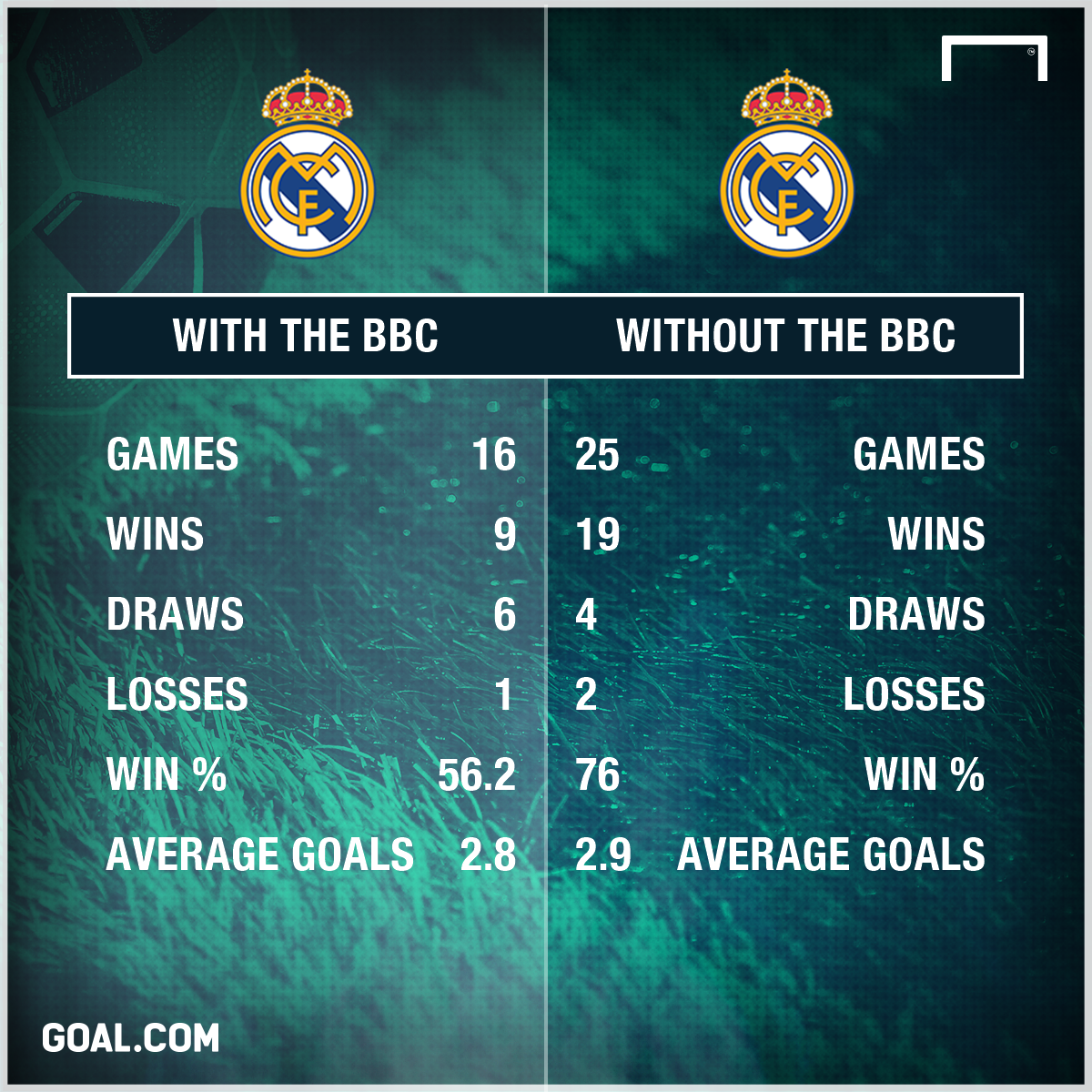 Real Madrid with and without BBC