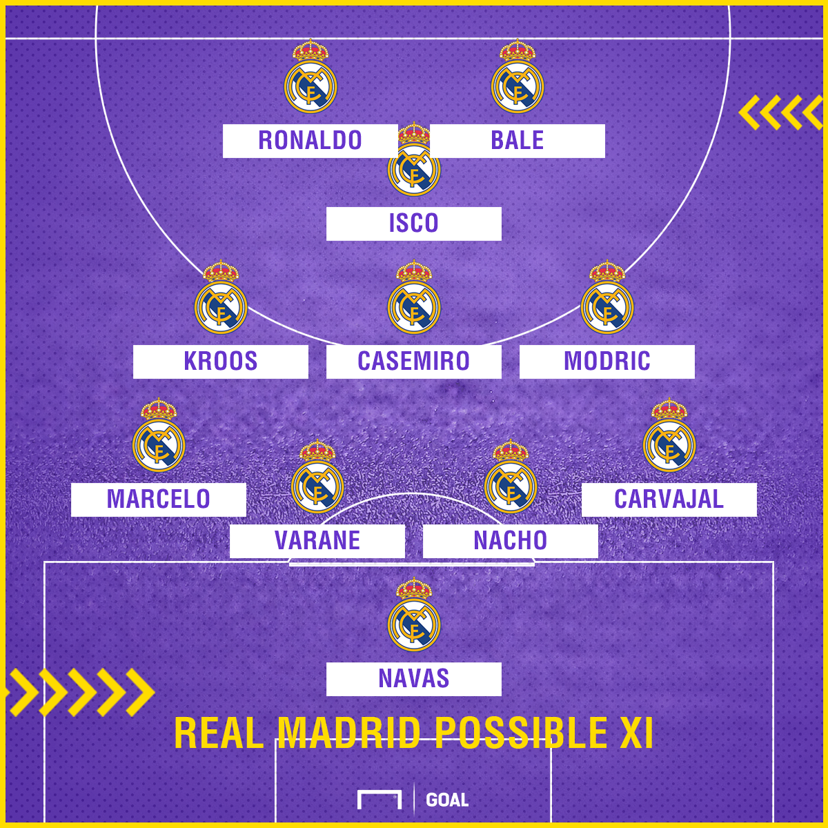 Real Madrid possible Villarreal