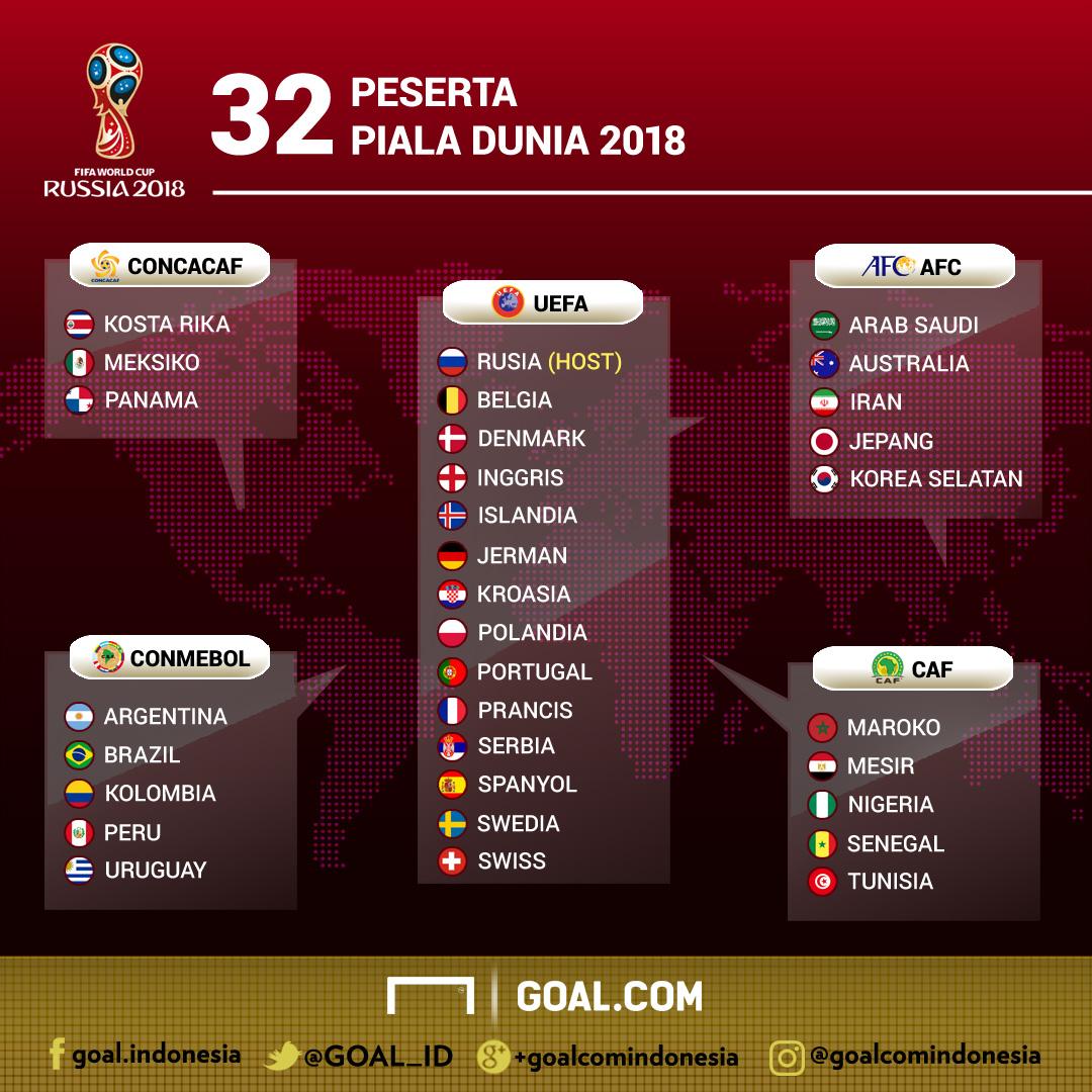 Inilah Pembagian Pot Piala Dunia 2018