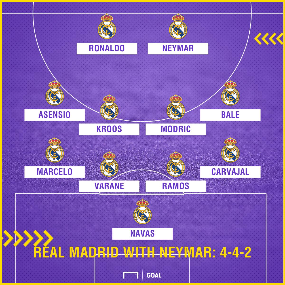 Real Madrid with Neymar 4-4-2