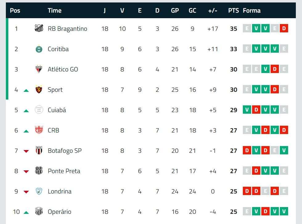Classificacao Da Serie B Do Brasileiro 2019 Atualizada Veja A Tabela Completa Goal Com