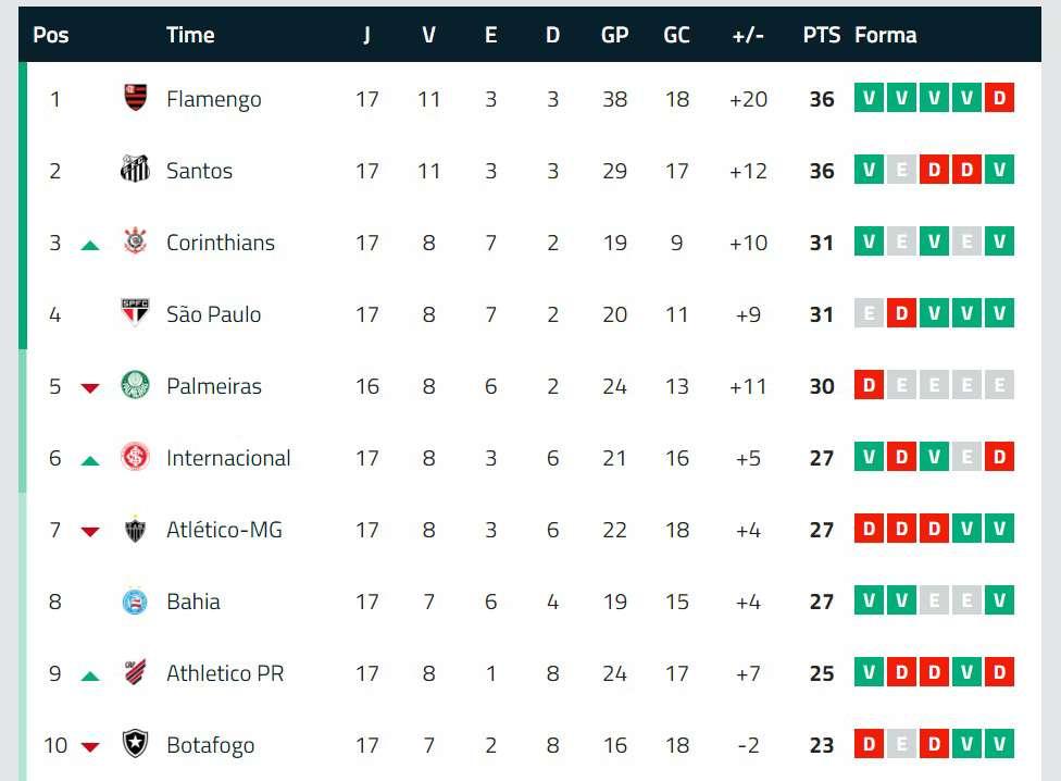Classificacao Do Campeonato Brasileiro 2019 Atualizada Veja A Tabela Completa Goal Com