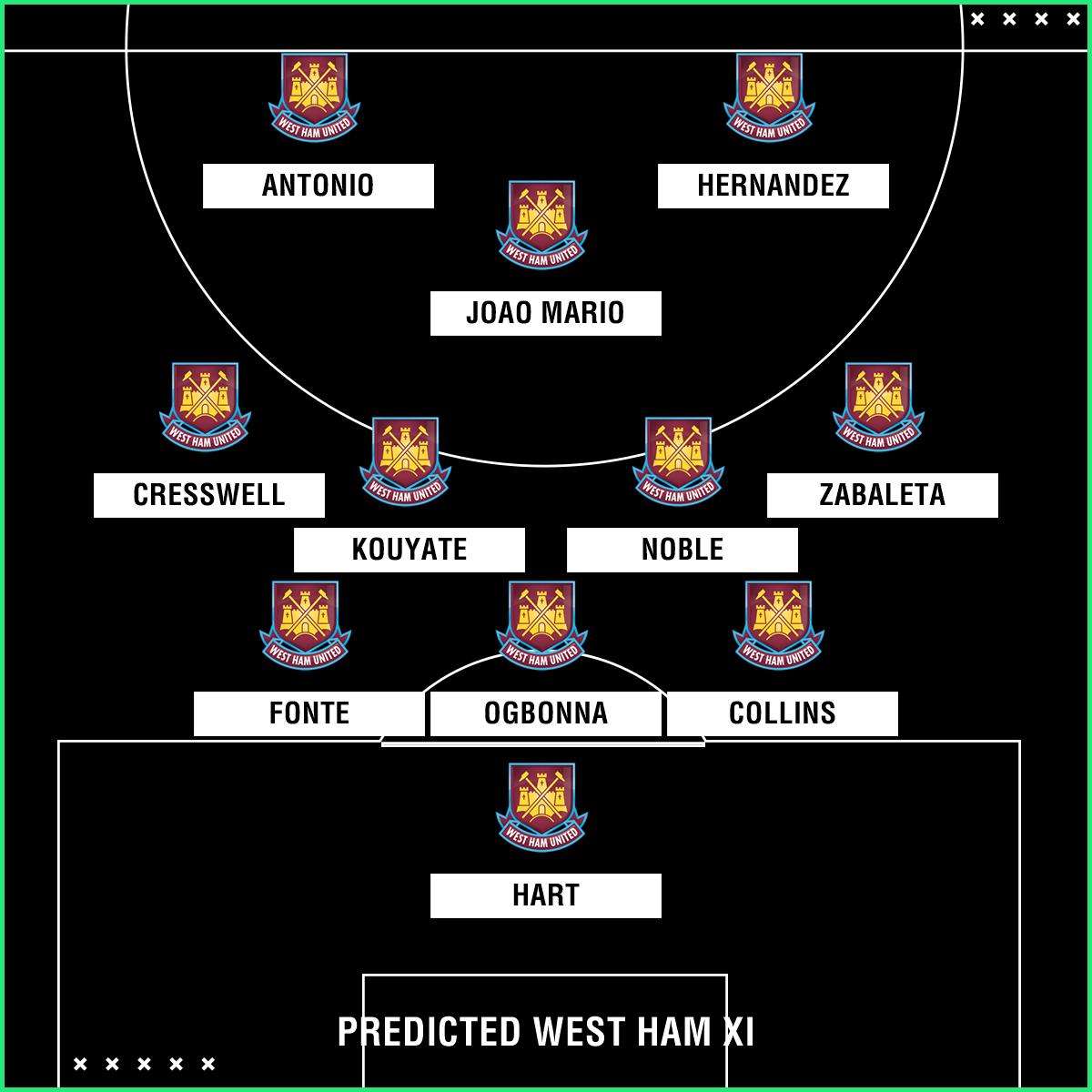 Predicted West Ham XI