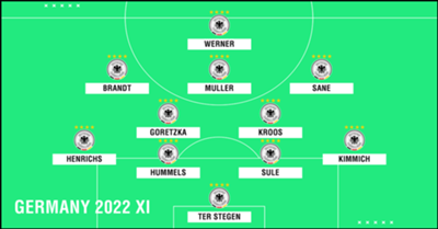 Germany 2022 XI PS