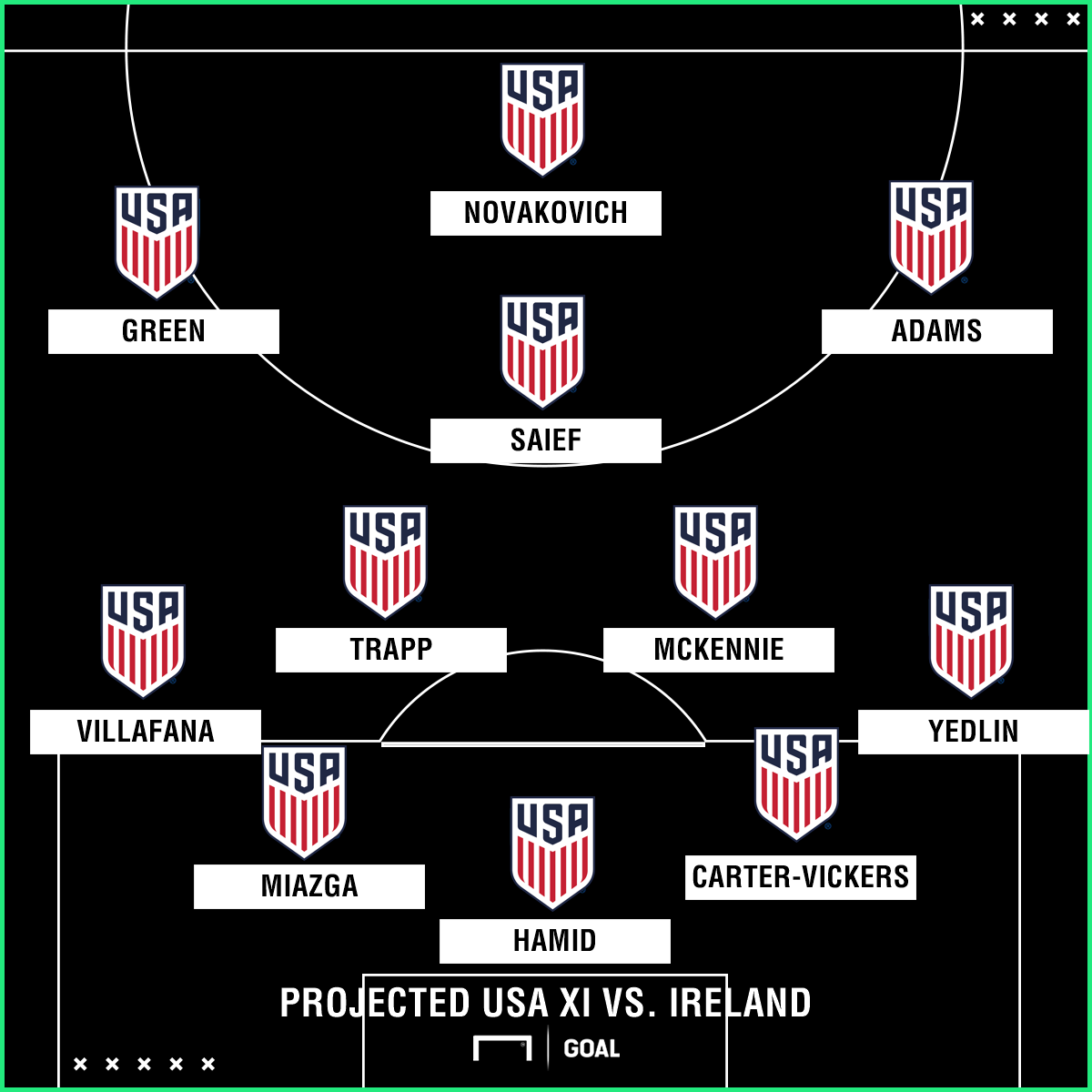 GFX USMNT Projected XI 06012018