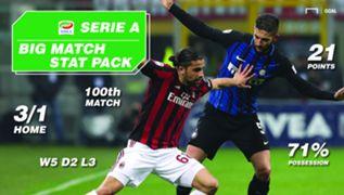 Inter Milan vs AC Milan Serie A