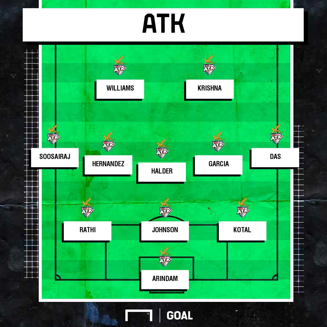 ATK possible XI