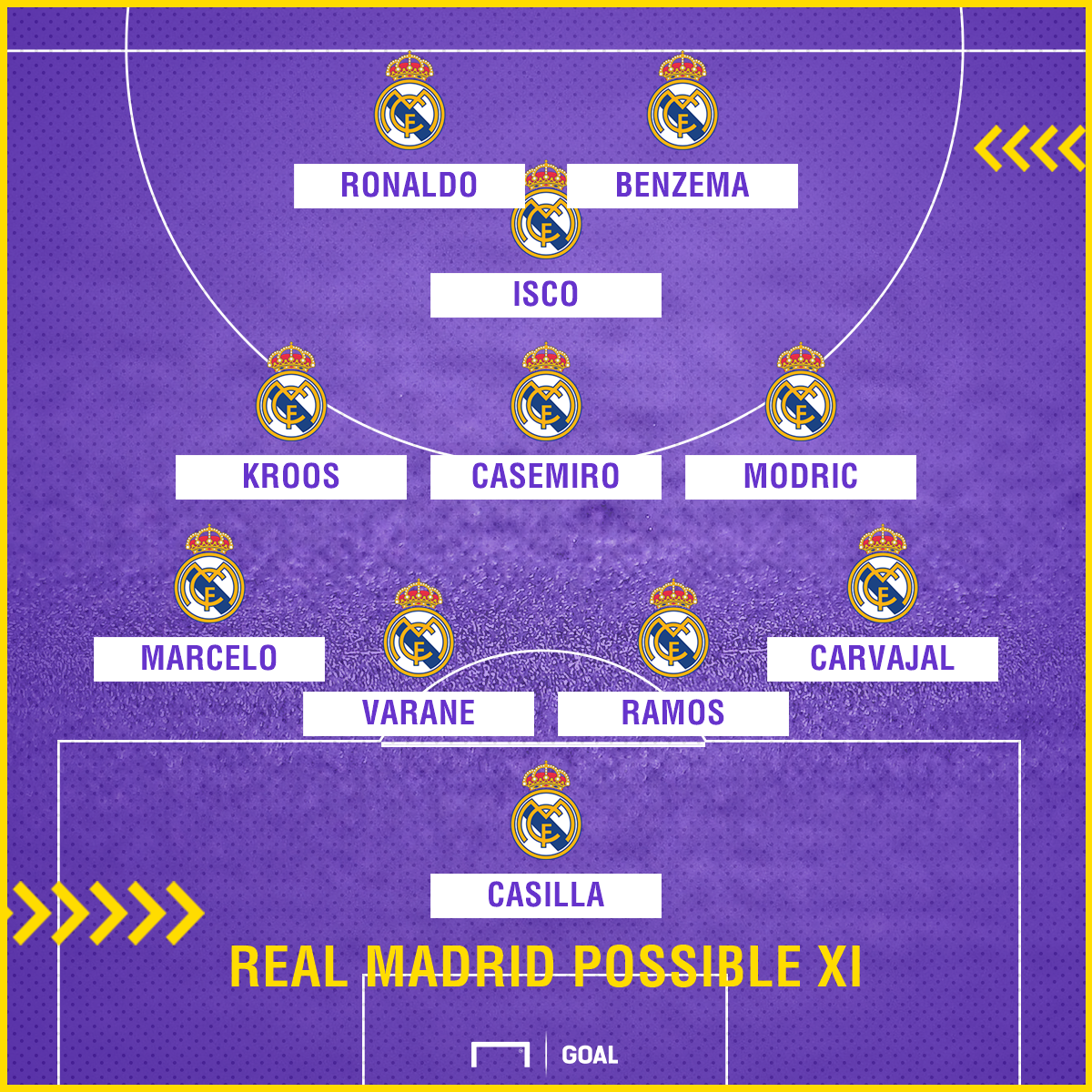 Real Madrid possible Atletico