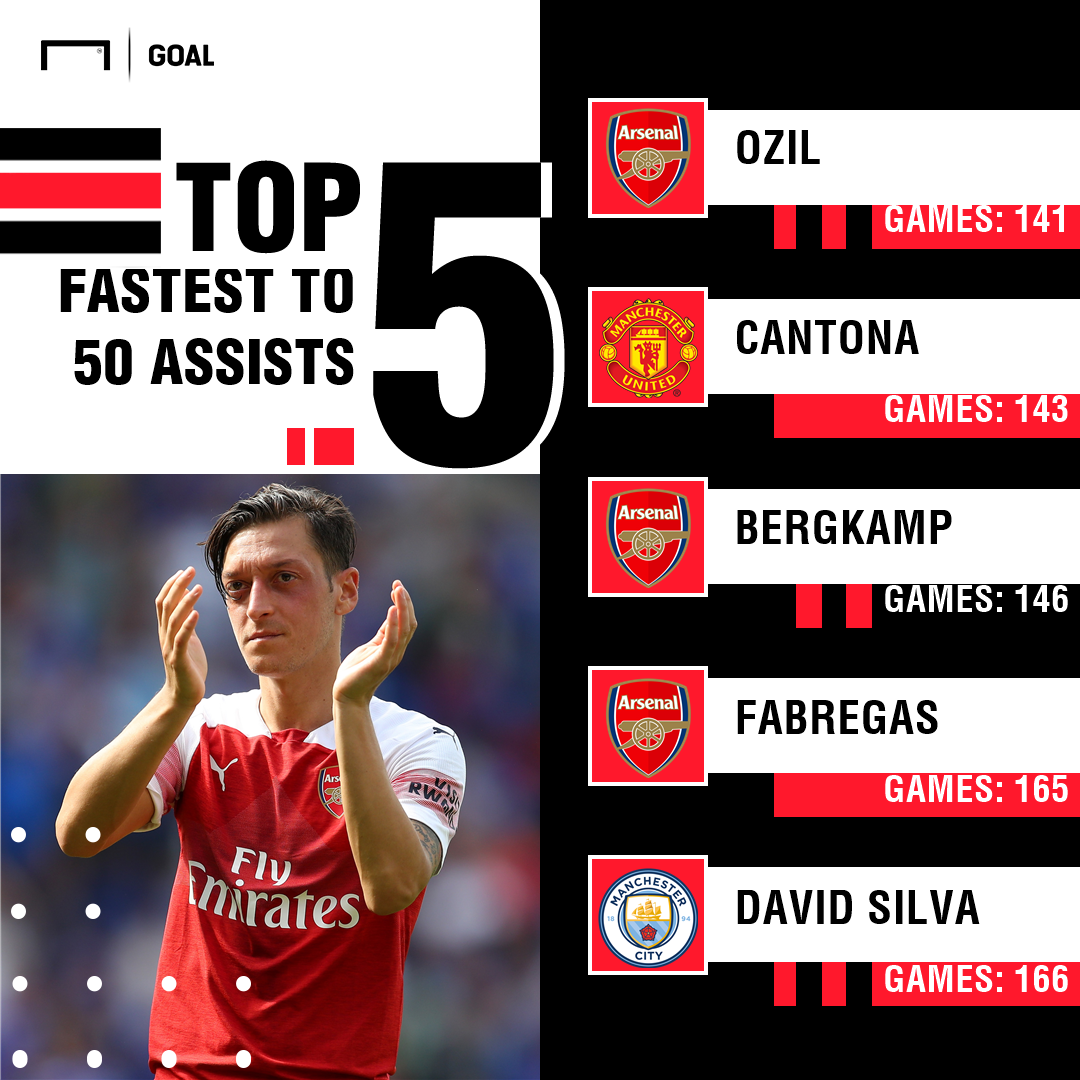 Mesut Ozil Arsenal Assists GFX