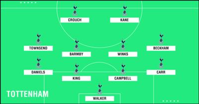 GFX Academy XI Tottenham
