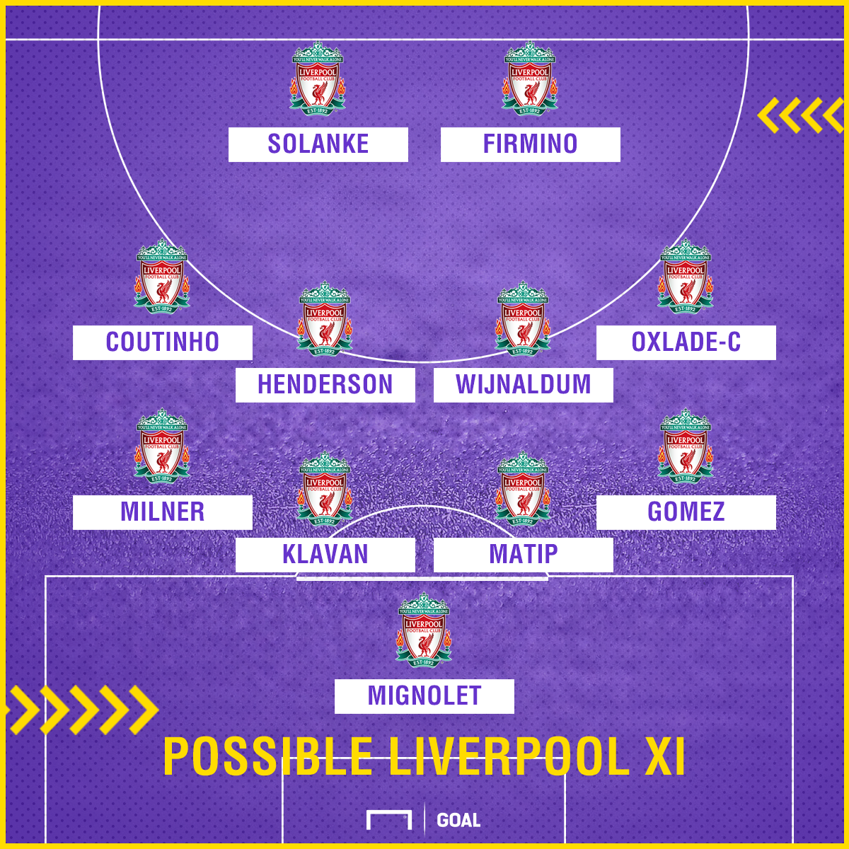 Liverpool Possible XI v Bournemouth