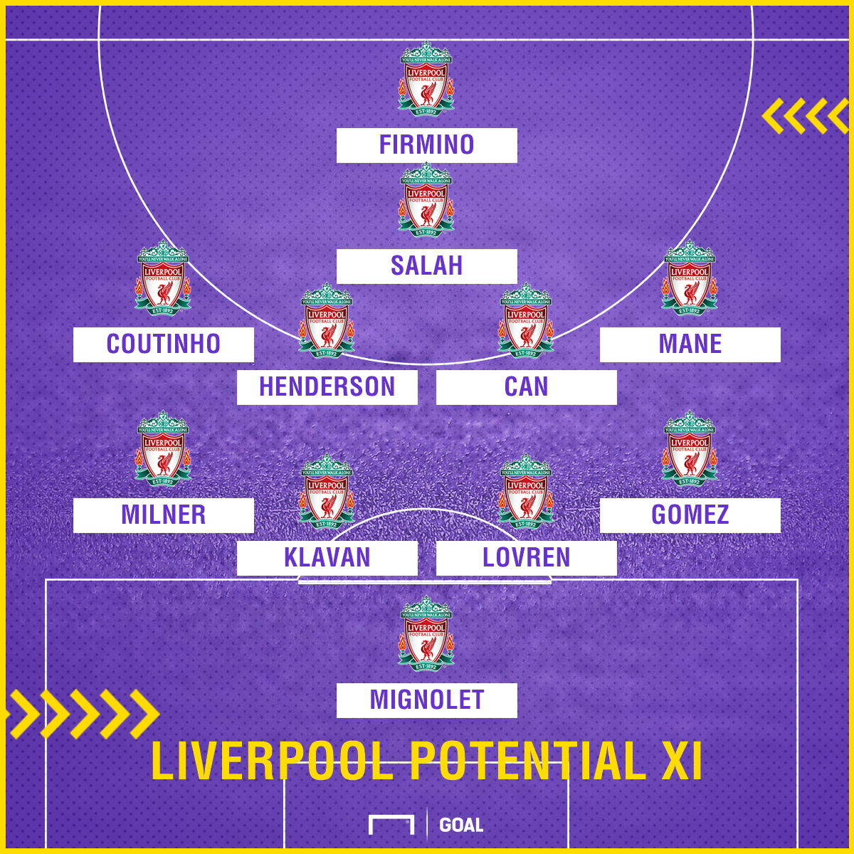 Possible Liverpool XI v Everton