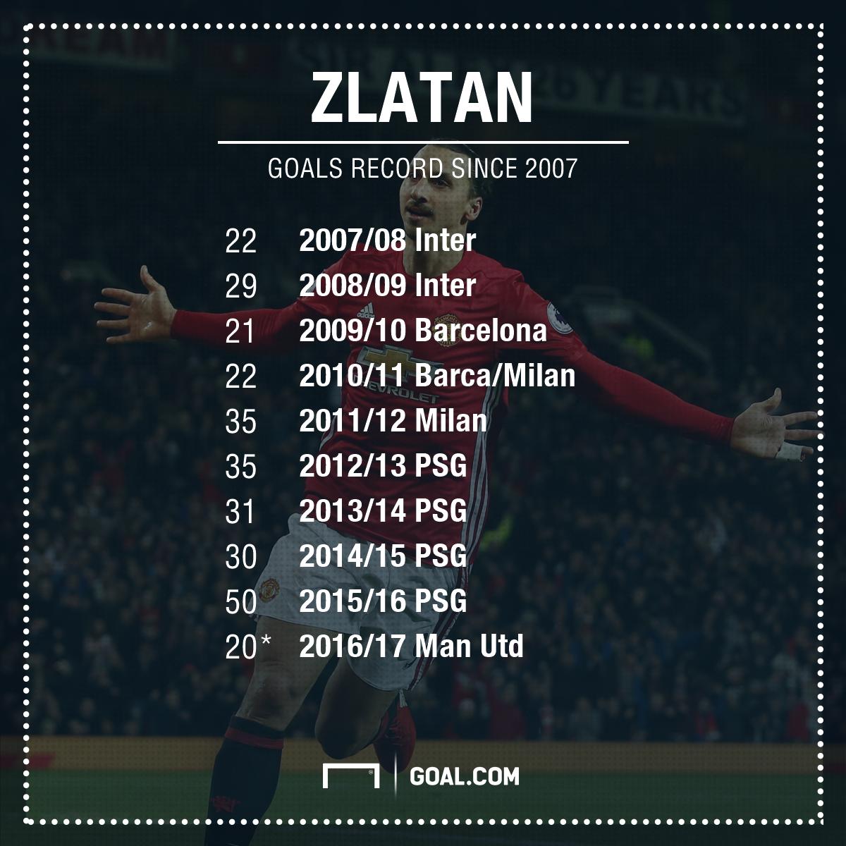 Incredible Ibrahimovic Stats Show Only Ronaldo Compares To Zlatan Goal Com