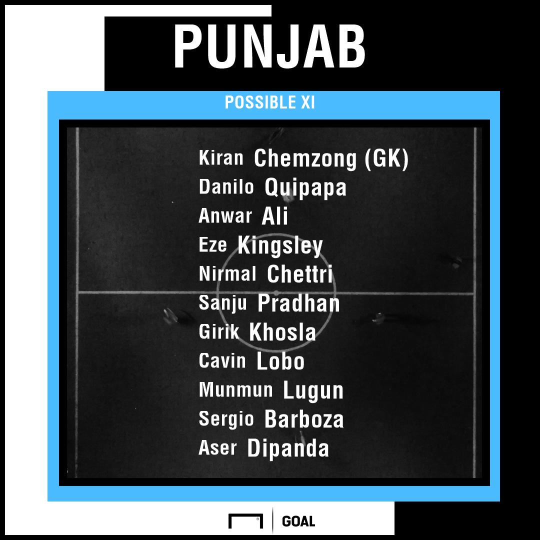 Punjab FC possible XI