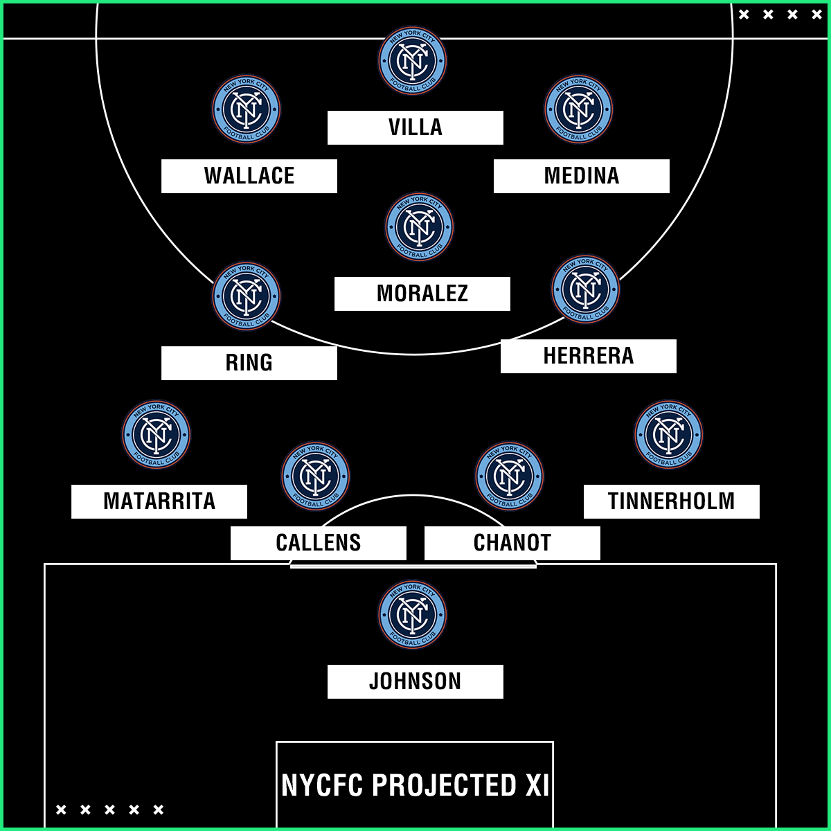 New York City FC projected XI