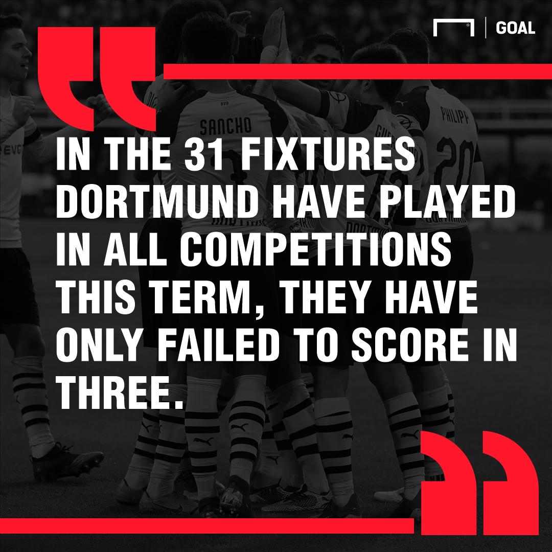 Tottenham Dortmund graphic