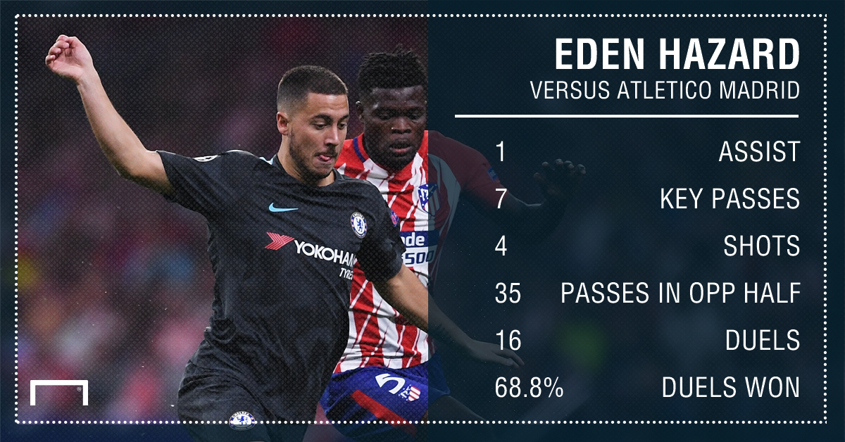 Eden Hazard vs Atletico Madrid GFX