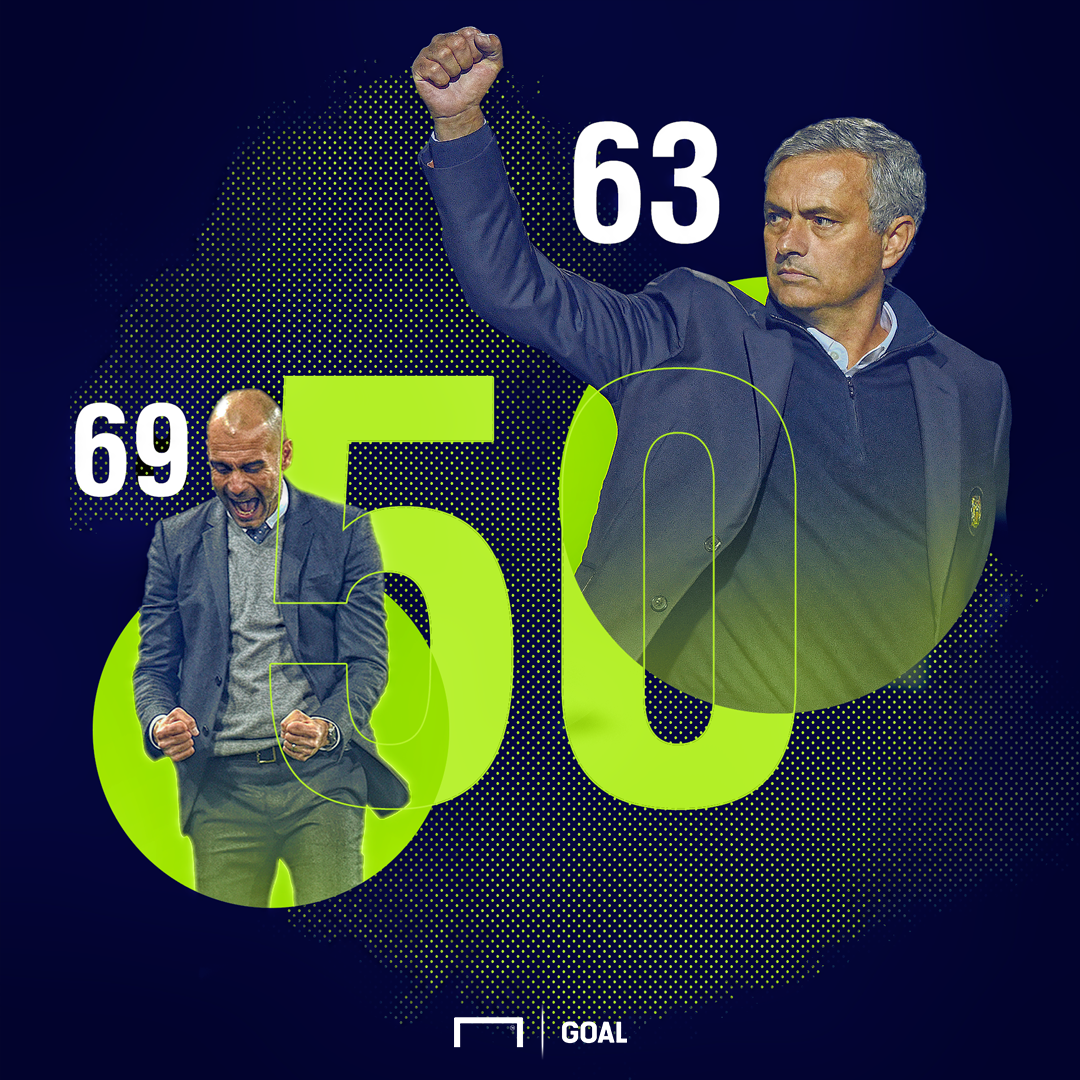 Pep Guardiola Jose Mourinho 50 Premier League wins