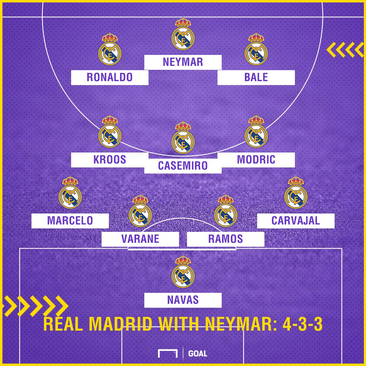 Real Madrid with Neymar 4-3-3