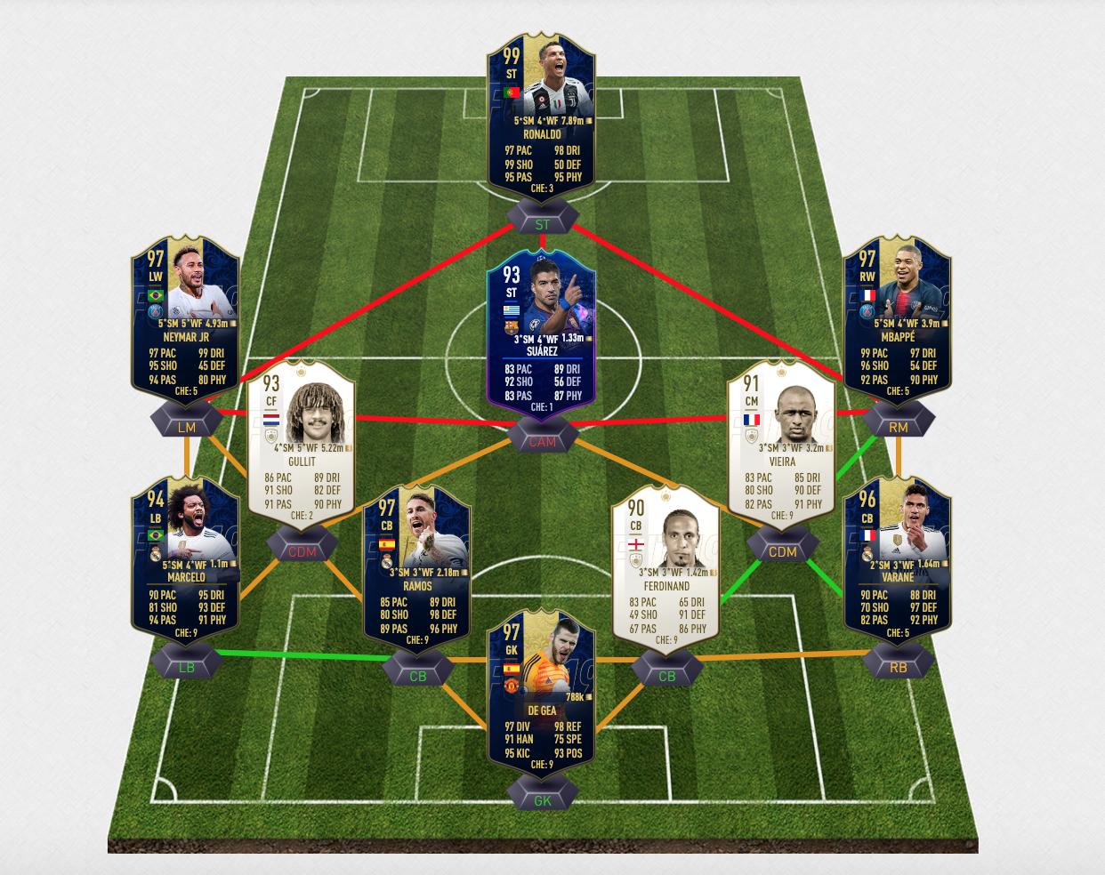 F2Tekkz FIFA Ultimate Team