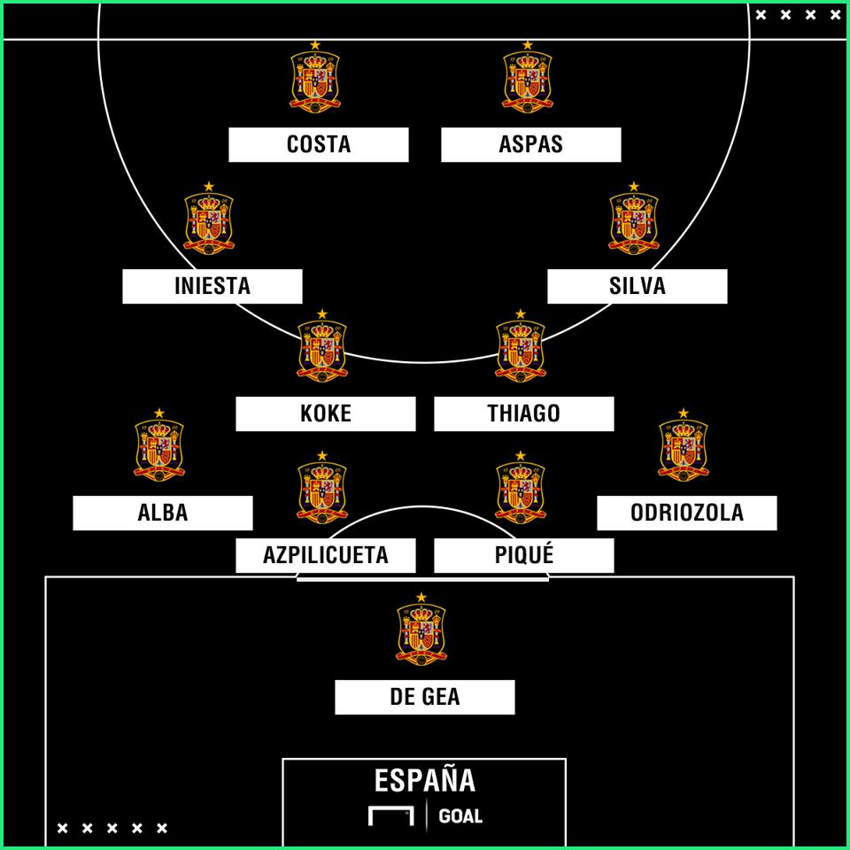 Spanien Aufstellung Heute