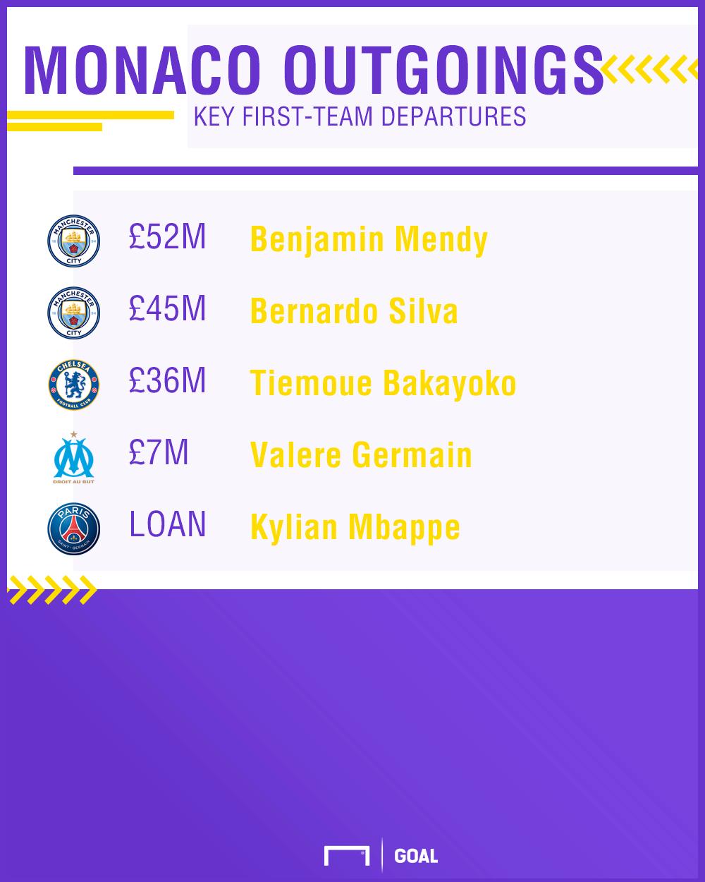Monaco GFX transfers