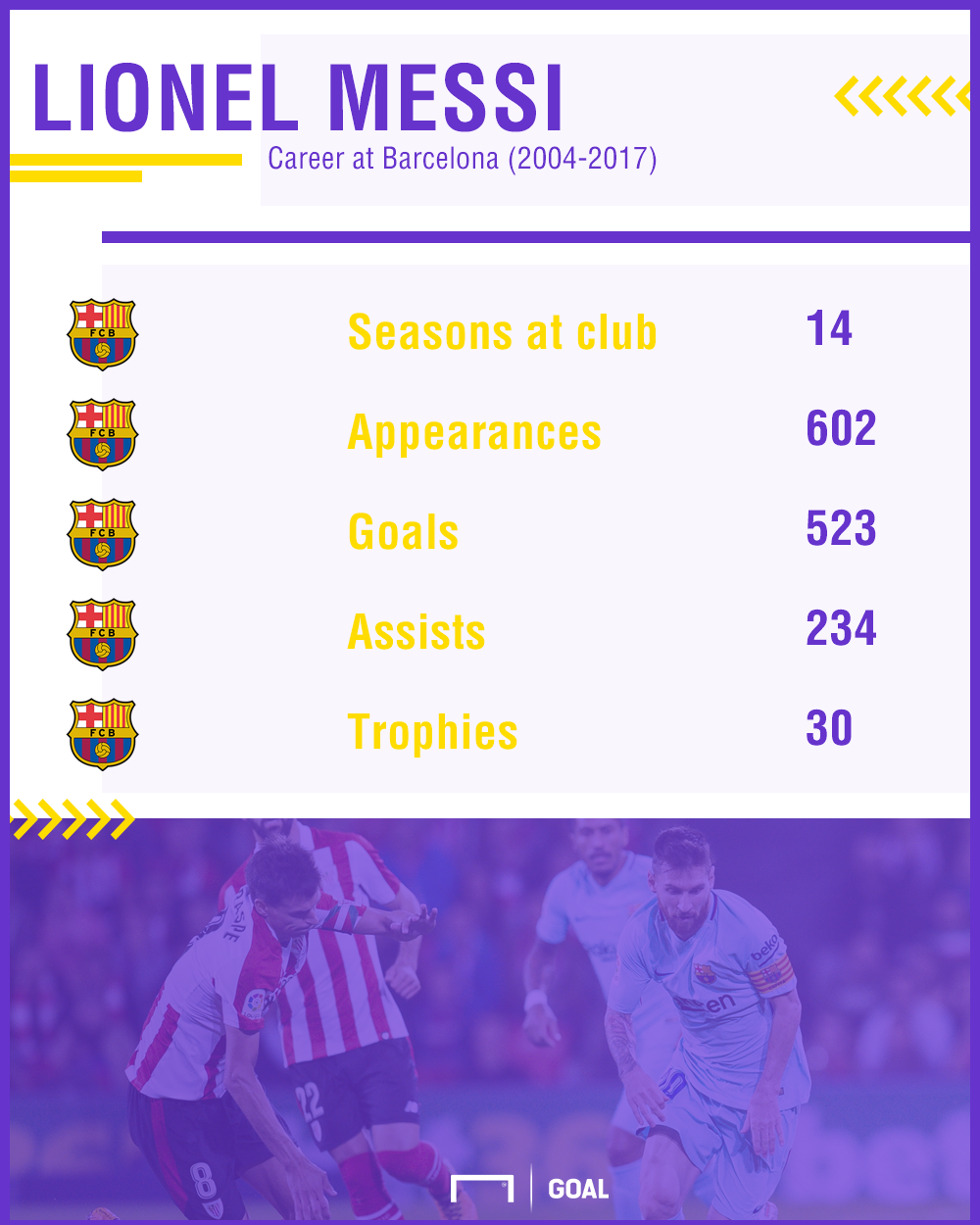 Messi career stats