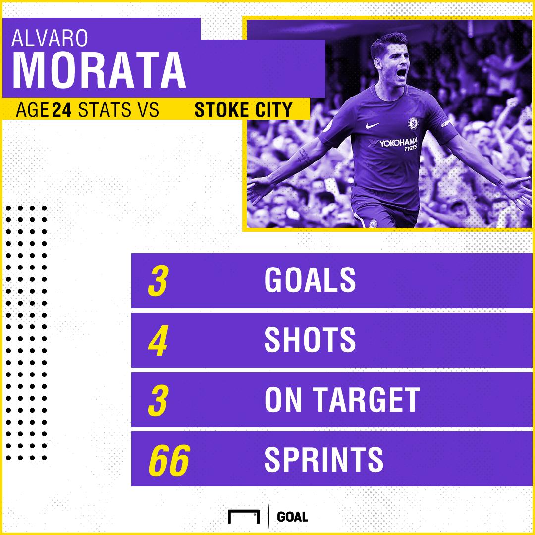Alvaro Morata vs Stoke GFX