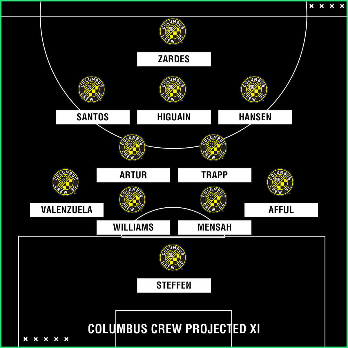 Columbus Crew projected XI
