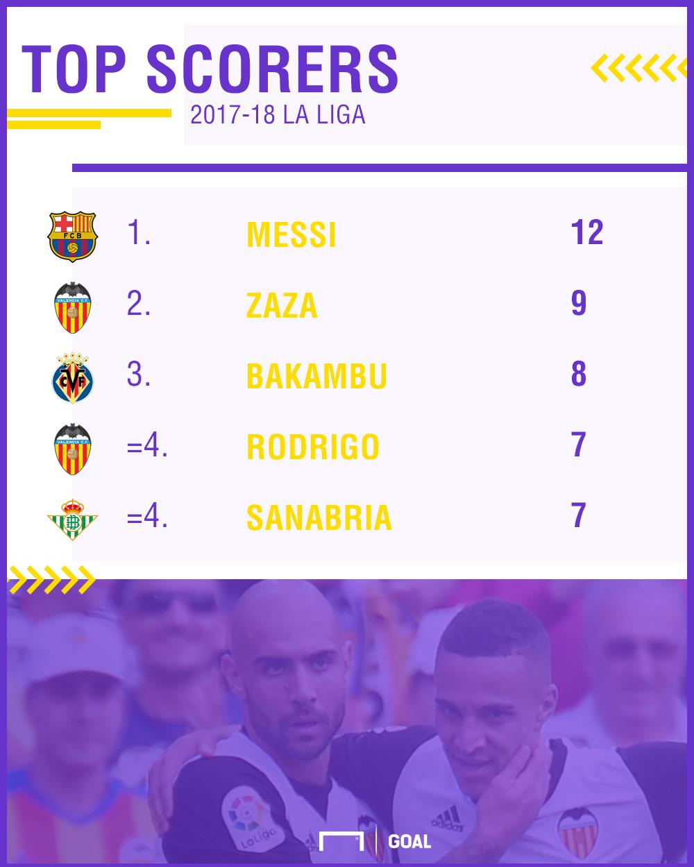 La Liga Top Scorers PS