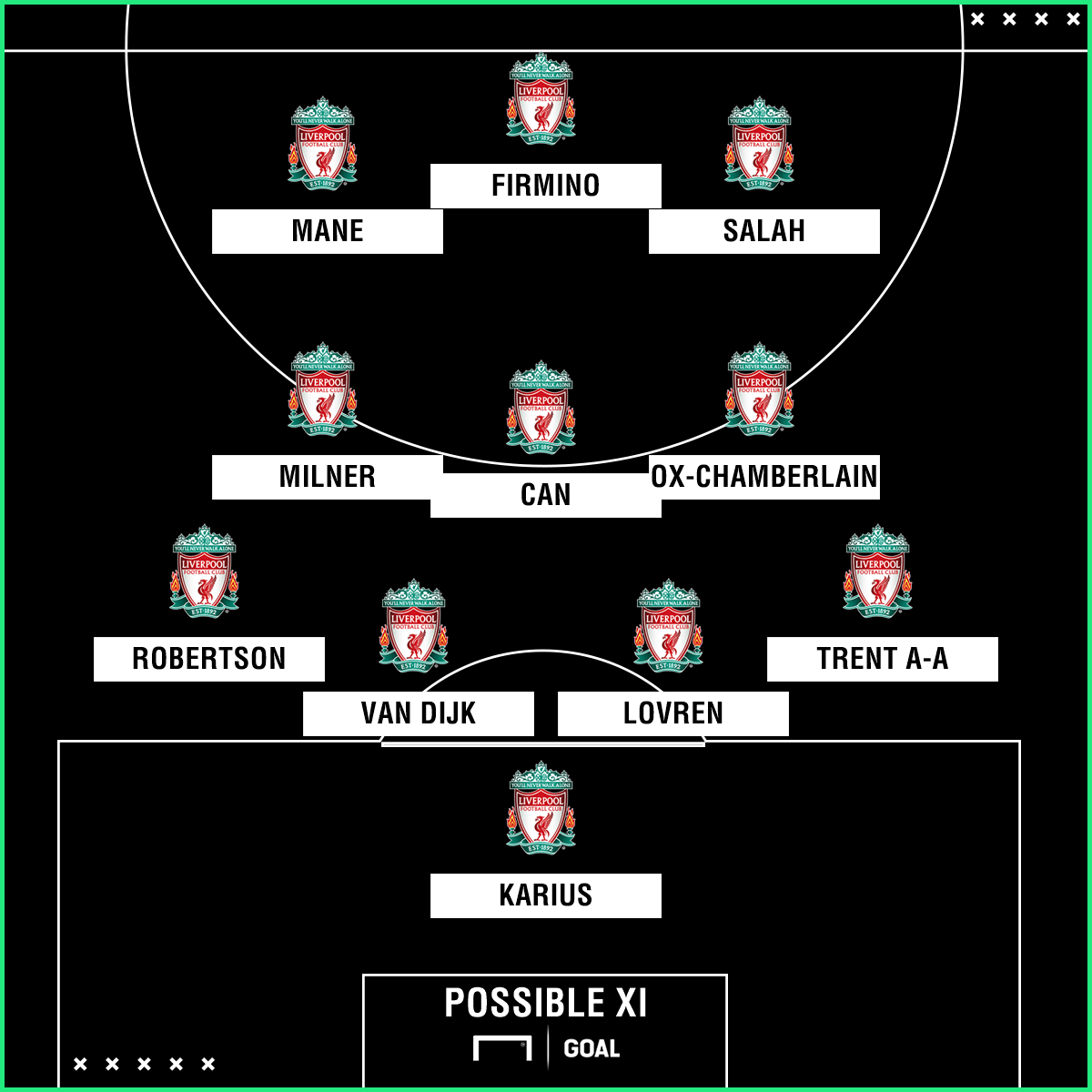 Liverpool possible XI v Watford