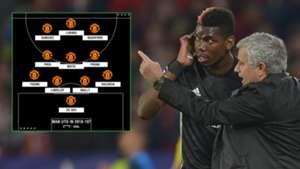 Paul Pogba Jose Mourinho Man Utd Formation
