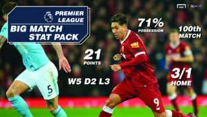 Hollywood bets Liverpool vs Manchester City