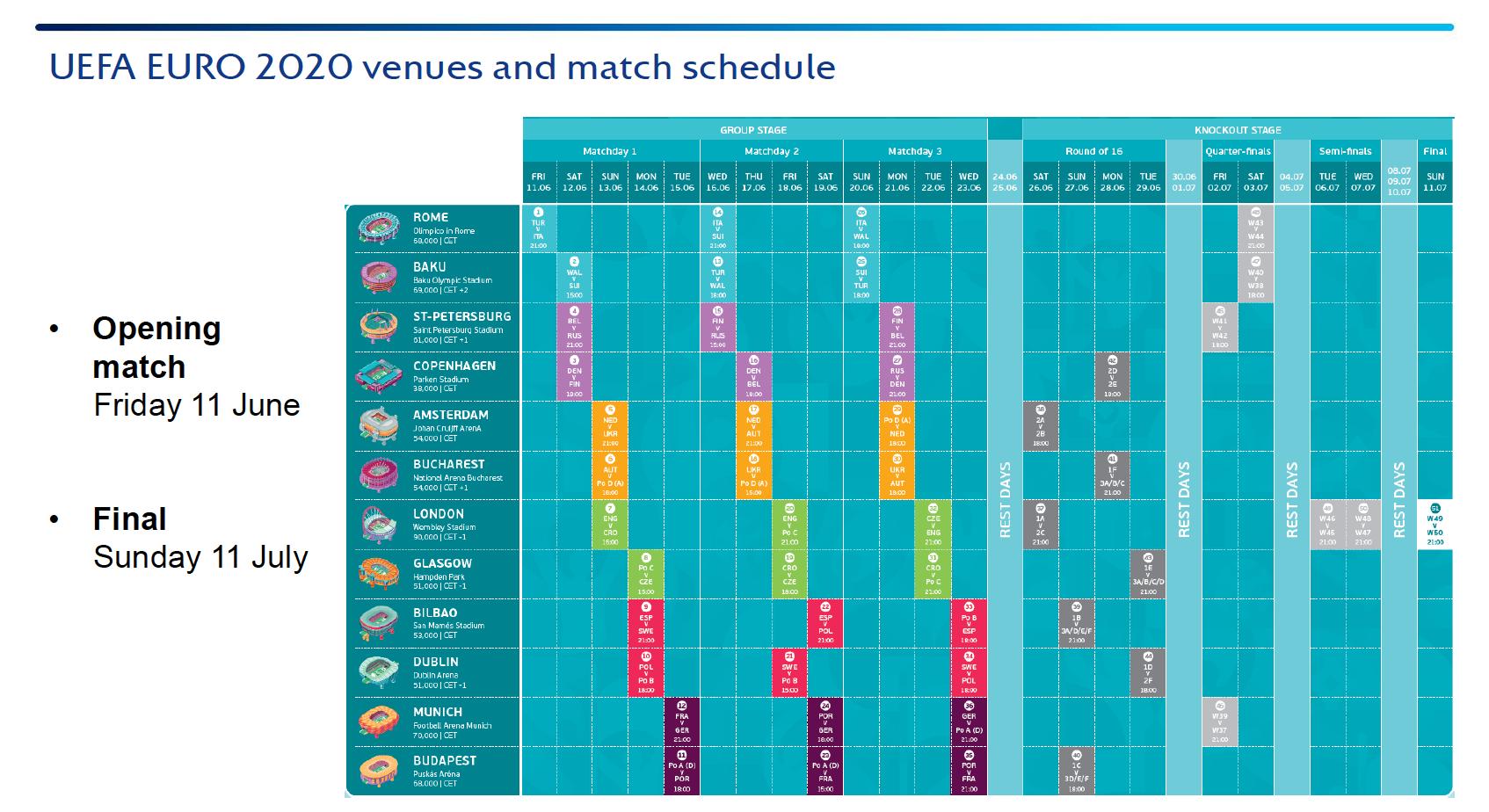Guía Eurocopa 2021: cuándo empieza, grupos, calendario, partidos y