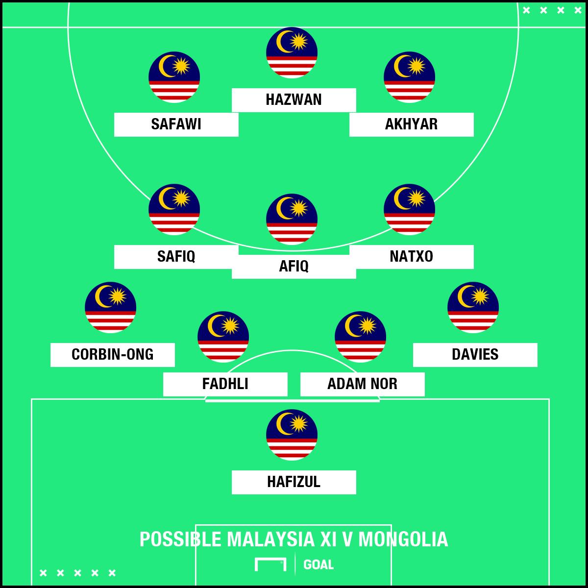 GFX Predicted Malaysia XI v Mongolia