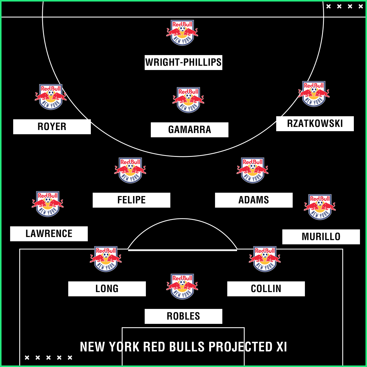 GFX NY Red Bulls Projected XI 2018